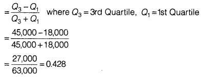 Statistics for Economics Class 11 NCERT Solutions Chapter 6 Measures of Dispersion 1