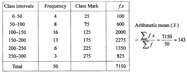 ML Aggarwal Class 10 Solutions for ICSE Maths Chapter 21 Measures of Central Tendency Ex 21.1 Q18.1