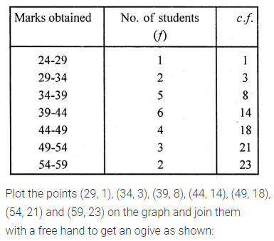 ML Aggarwal Class 10 Solutions for ICSE Maths Chapter 21 Measures of Central Tendency Ex 21.5 Q3.1