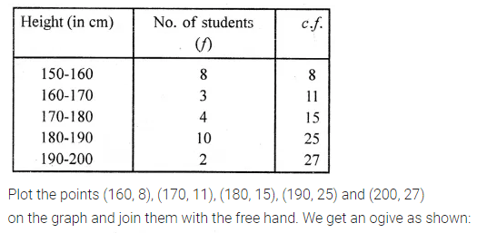 ML Aggarwal Class 10 Solutions for ICSE Maths Chapter 21 Measures of Central Tendency Ex 21.5 Q1.1