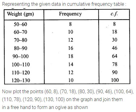 ML Aggarwal Class 10 Solutions for ICSE Maths Chapter 21 Measures of
