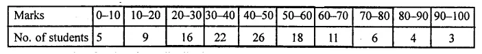 Understanding ICSE Mathematics Class 10 ML Aggarwal Solutions Chapter 21 Measures of Central Tendency Ex 21.6 Q12