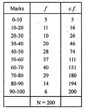 ML Aggarwal Class 10 Solutions for ICSE Maths Chapter 21 Measures of Central Tendency Ex 21.6 Q8.1