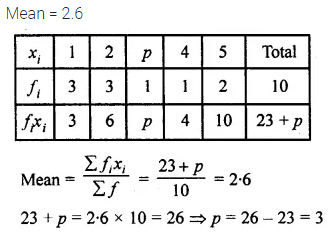 ML Aggarwal Maths for Class 10 Solutions Pdf Download Chapter 21 Measures of Central Tendency MCQS Q4.1