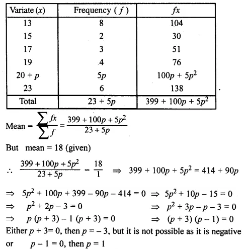 ML Aggarwal Maths for Class 10 Solutions Pdf Download Chapter 21 Measures of Central Tendency Chapter Test Q8.1