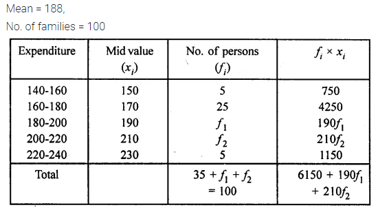 Understanding Mathematics Class 10 Solutions Chapter 21 Measures of Central Tendency Chapter Test Q12.1