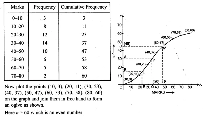 Understanding ICSE Mathematics Class 10 ML Aggarwal Pdf Chapter 21 Measures of Central Tendency Chapter Test Q21.1