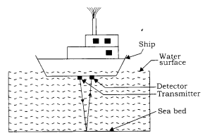 RBSE Class 9 Science Notes Chapter 11 Sound 1