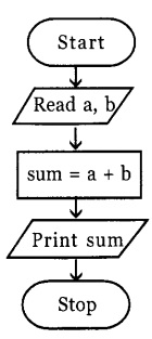 HSSlive Plus One Computer Science Notes Chapter 4 Principles of Programming and Problem Solving 7