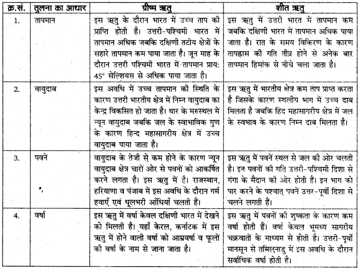 RBSE Solutions for Class 11 Indian Geography Chapter 6 भारत की जलवायु 1
