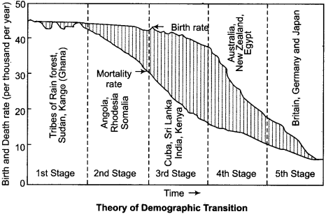 RBSE Solutions for Class 12 Geography Chapter 3 Population Distribution, Density and Growth 14