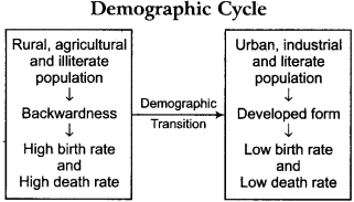 RBSE Solutions for Class 12 Geography Chapter 3 Population Distribution, Density and Growth 13
