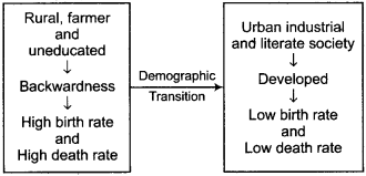 RBSE Solutions for Class 12 Geography Chapter 3 Population Distribution, Density and Growth 8