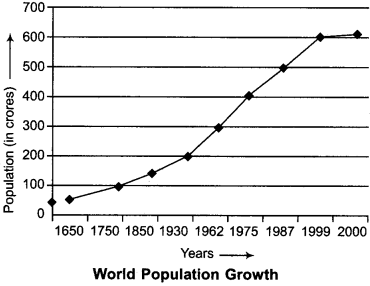 RBSE Solutions for Class 12 Geography Chapter 3 Population Distribution, Density and Growth 6