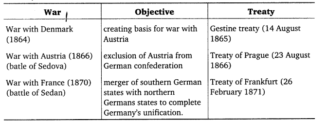 RBSE Solutions for Class 11 History Chapter 4 Q 12