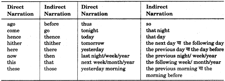 RBSE Class 12 English Grammar Changing the Narration of a Given Input 3