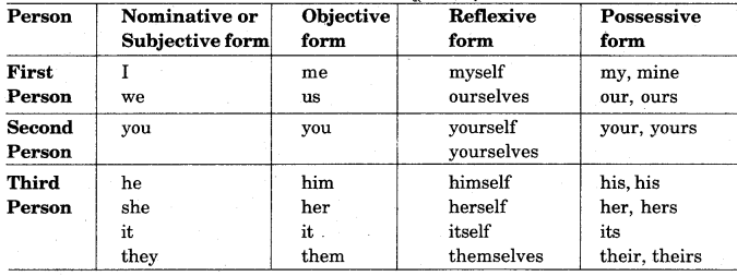 RBSE Class 12 English Grammar Changing the Narration of a Given Input 1