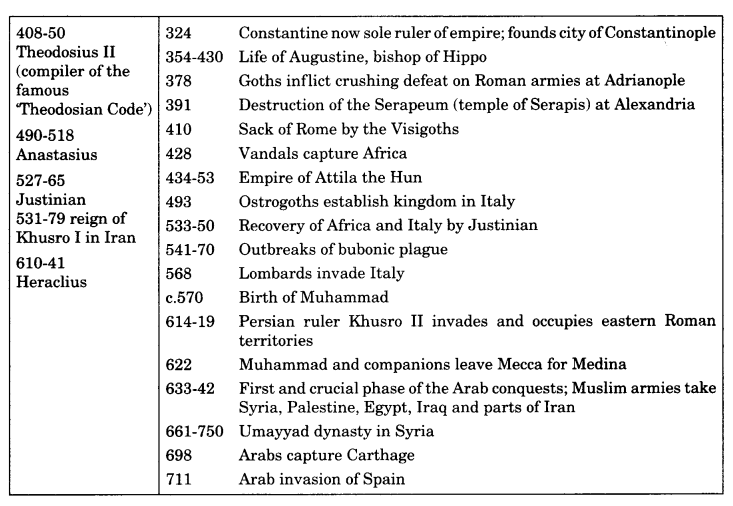 Class 11 History Notes Chapter 3 An Empire Across Three Continents