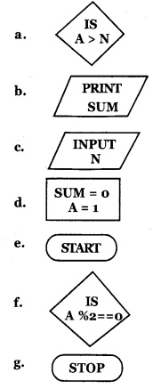 HSSlive Plus One Computer Science Chapter Wise previous Questions Chapter 4 Principles of Programming and Problem Solving 5