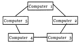 HSSlive Plus One Computer Science Chapter Wise previous Questions Chapter 11 Computer Networks 3