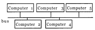HSSlive Plus One Computer Science Chapter Wise previous Questions Chapter 11 Computer Networks 1