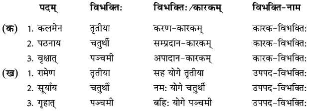 NCERT Solutions for Class 8 Sanskrit Chapter 7 कारक विभक्तिः तथा उपपद विभक्तिः 1
