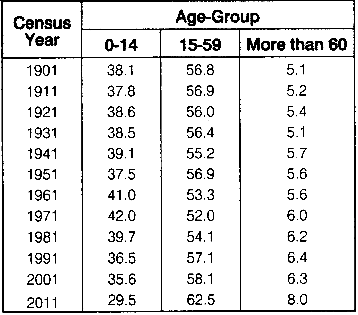 RBSE Solutions for Class 12 Geography Chapter 14 India Composition of Population 14