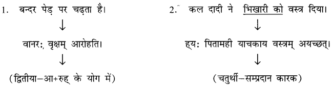 NCERT Solutions for Class 8 Sanskrit Chapter 8 अनुवादः 5