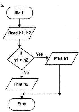 Plus One Computer Application Chapter Wise Questions and