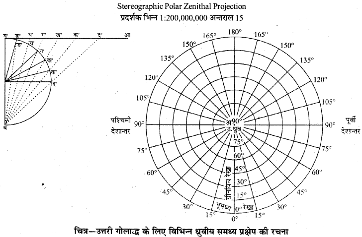 RBSE Solutions for Class 11 Pratical Geography Chapter 3 प्रक्षेप 8