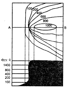RBSE Solutions for Class 11 Pratical Geography Chapter 4 उच्चवच प्रदर्शन की विधियाँ 7