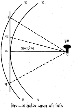 RBSE Solutions for Class 11 Pratical Geography Chapter 7 जरीब व फीतासर्वेक्षण 10