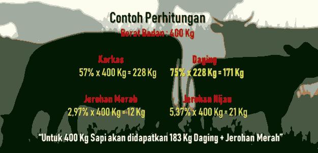 contoh-perhitungan-daging-sapi-dan-karkas