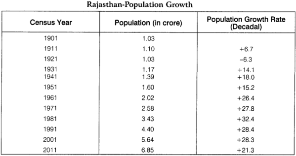 RBSE Solutions for Class 12 Geography Chapter 25 Rajasthan Population and Tribes 6