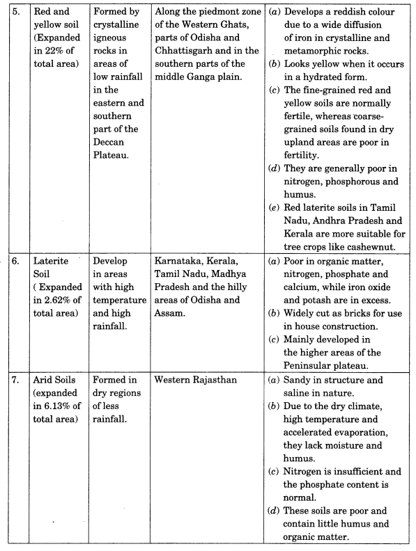 Class 11 Geography Notes Chapter 6 Soils partb3