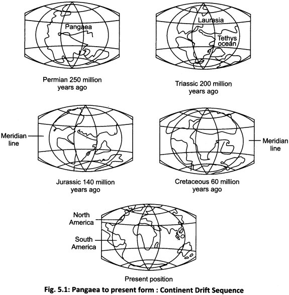 RBSE Solutions for Class 11 Physical Geography Chapter 5 Origin of Continents and Oceans 1