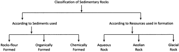 RBSE Solutions for Class 11 Physical Geography Chapter 6 Rocks 3