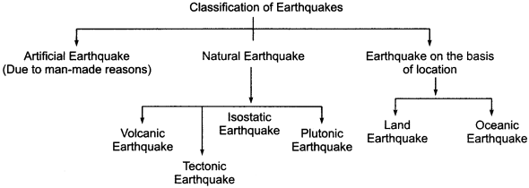 RBSE Solutions for Class 11 Physical Geography Chapter 7 Earthquakes and Volcanoes 3