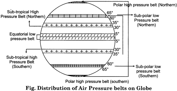 RBSE Solutions for Class 11 Physical Geography Chapter 13 Air Pressure Belts and Winds 2