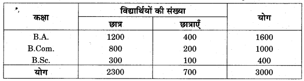 RBSE Solutions for Class 11 Economics Chapter 7 आँकड़ों का प्रस्तुतीकरण 3