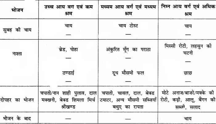 RBSE Solutions for Class 12 Home Science Chapter 14 वयस्कावस्था में पोषण 5