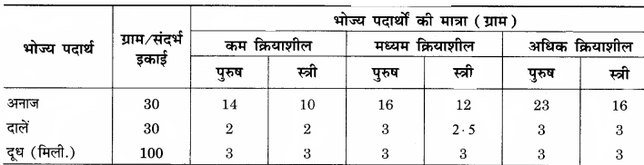 RBSE Solutions for Class 12 Home Science Chapter 14 वयस्कावस्था में पोषण 1
