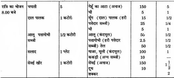 RBSE Solutions for Class 12 Home Science Chapter 14 वयस्कावस्था में पोषण 8