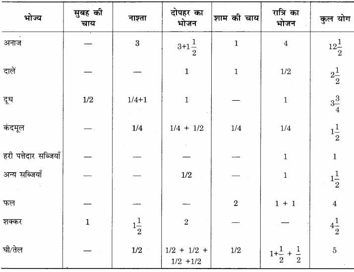 RBSE Solutions for Class 12 Home Science Chapter 14 वयस्कावस्था में पोषण 14