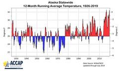 Alaska_12month_Jul2019