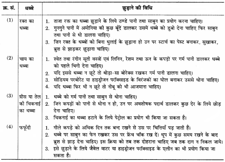 RBSE Solutions for Class 12 Home Science Chapter 25 धब्बे छुड़ाना-5