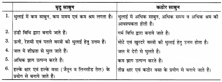 RBSE Solutions for Class 12 Home Science Chapter 26 शोधक पदार्थ-3