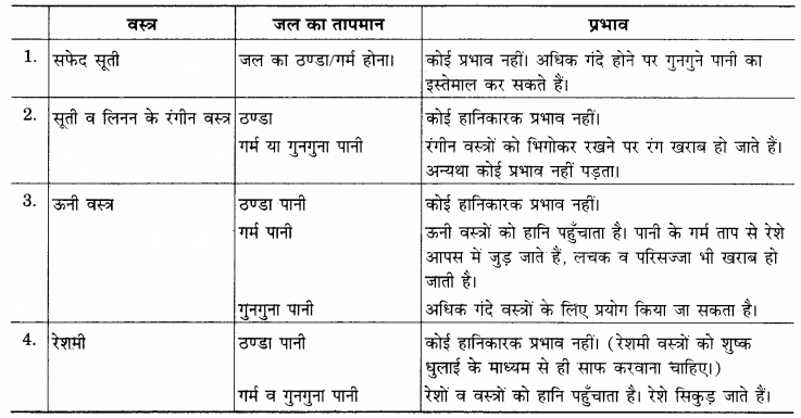 RBSE Solutions for Class 12 Home Science Chapter 26 शोधक पदार्थ-4