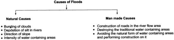 RBSE Solutions for Class 11 Indian Geography Chapter 11 Natural Disasters and Management (Flood, Drought and Sea Storm) 1
