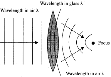 CBSE Previous Year Question Papers Class 12 Physics 2016 Outside Delhi 23